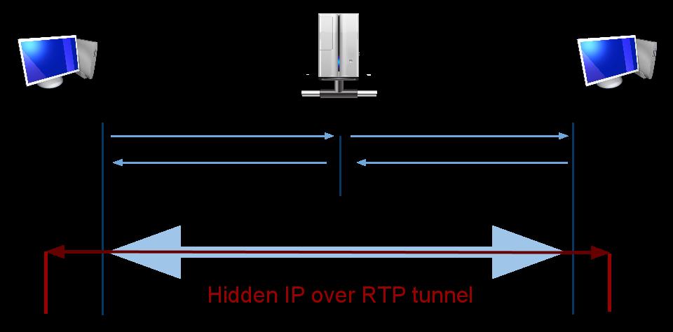 RTP tunnel